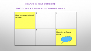 Create your vision with a storyboard